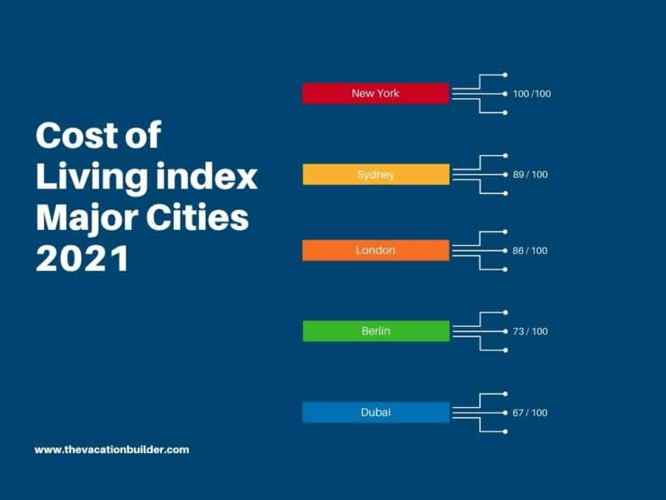 Cost of Living Index - Dubai   The Vacation Builder