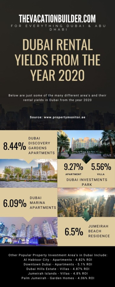 Dubai Real Estate Yields   The Vacation Builder