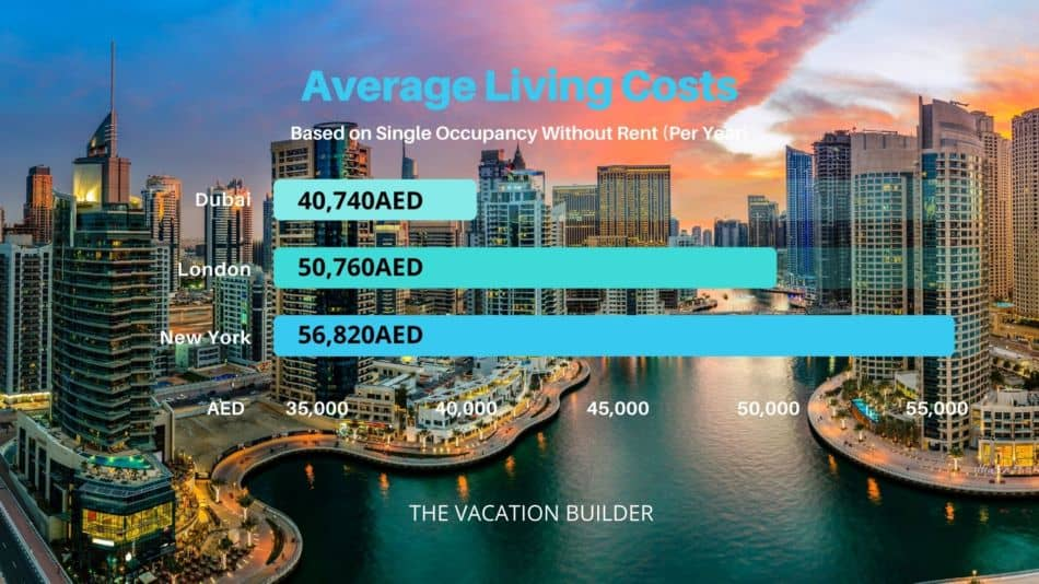 Average Living Costs Without Rent Dubai London New York | The Vacation Builder