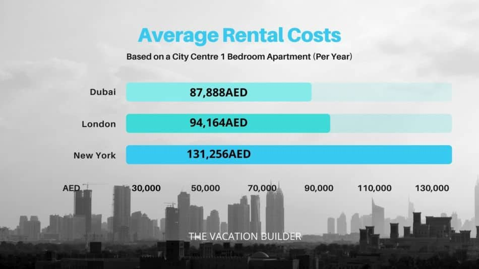 Average Cost of Rent Dubai London New York | The Vacation Builder