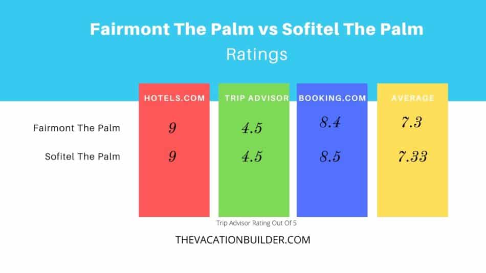 Fairmont The Palm vs Sofitel The Palm Ratings | The Vacation Builder