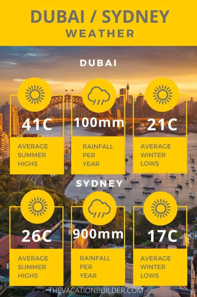 Dubai or Sydney - Where is Better to Live? Dubai vs Sydney Weather   The Vacation Builder