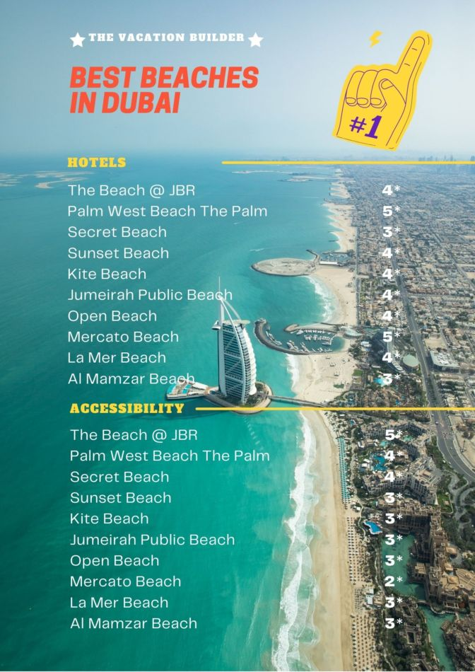 Which is the Best Beach in Dubai - Hotels & Accessibility | The Vacation Builder