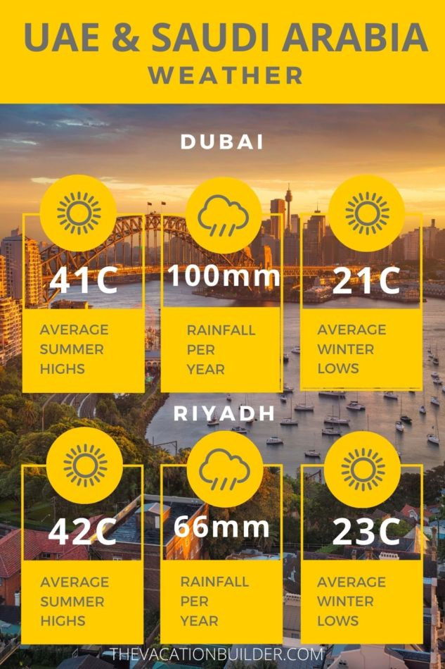 UAE vs Saudi Arabia - Where is better to live   Weather   The Vacation Builder